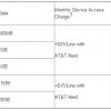 AT & T restructure données prévoit de presser un peu plus d'argent de certains abonnés, abaisse prix pour de grands seaux de données