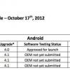 Galaxy S3, Galaxy S2 X et Galaxy Remarque mises à jour Jelly Bean venir aux abonnés de TELUS