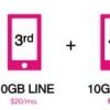 Family Plan New T-Mobile Promo propose 4 lignes avec 10 Go de données chaque Pour 120 $