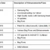 Samsung et Pay Autres changements commencer à déployer Le Sprint S6 et S6 bord