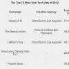 Samsung Galaxy S3 vs iPhone 5 est la plus virale ad tech de 2012