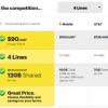 Sprint offre $ 90 New Family Plan Deal With 12Go de données pour jusqu'à 10 lignes