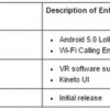 Samsung Galaxy Note de Sprint 4 devient maintenant La mise à jour Lollipop